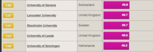 World University rankings 2011 - Leeds