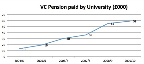 VC pensions increases